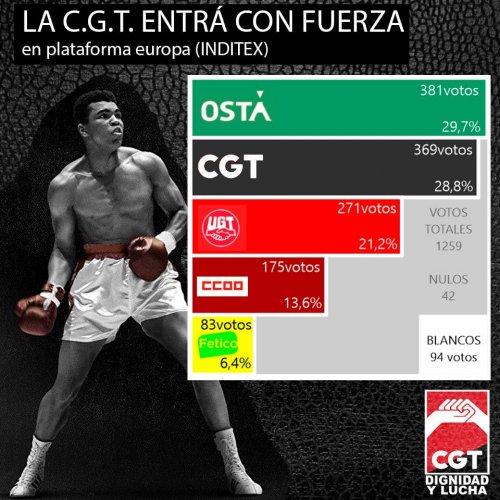 CGT, primera fuerza en respresentación en Inditex junto a OSTA
