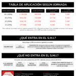 Salario Mínimo Interprofesional 2021